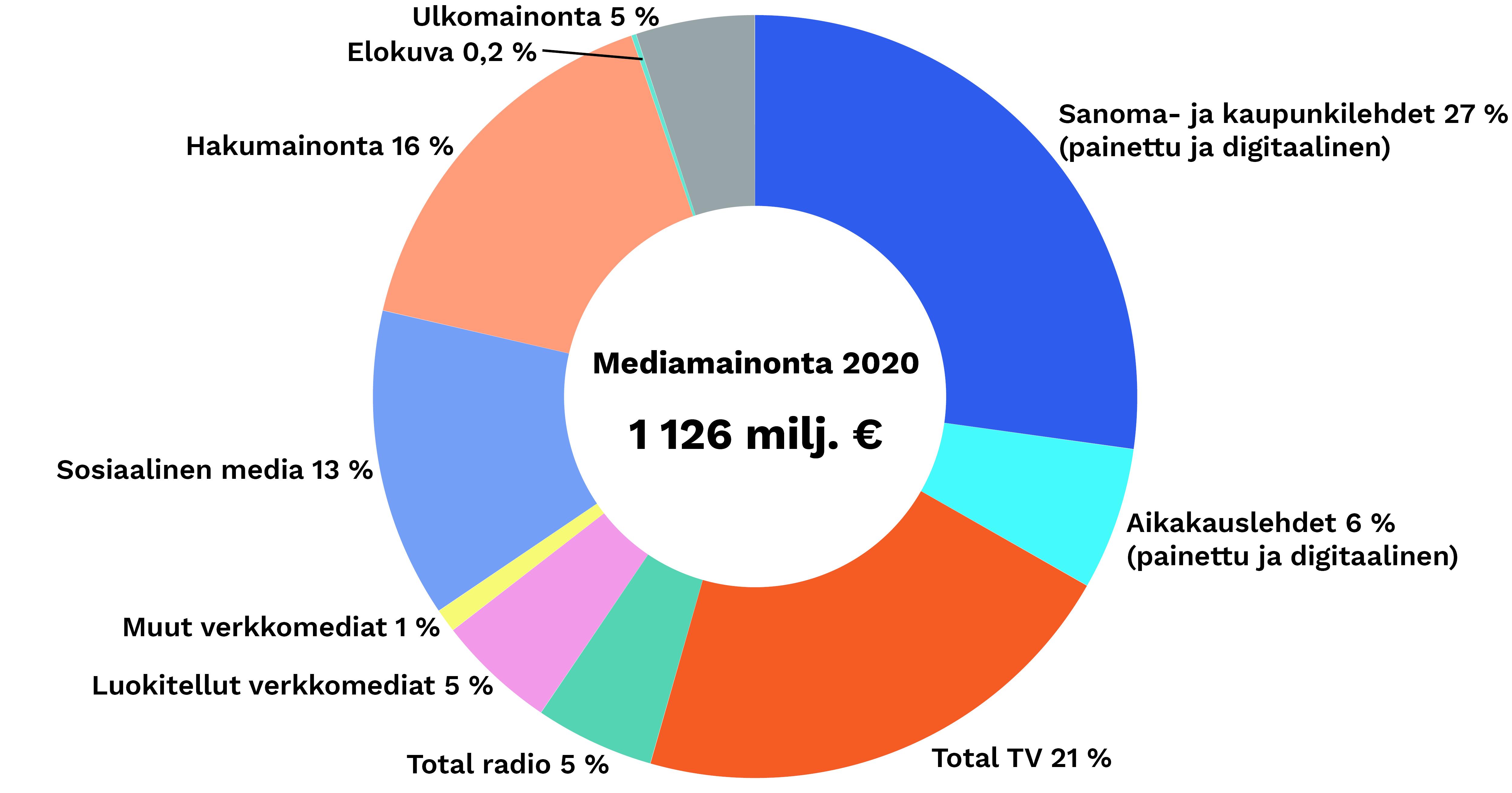 Mediamainonta vuonna 2020 mediaryhmittäin