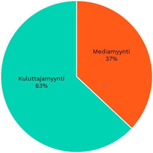 Kuluttajamyynti 63 prosenttia ja mediamyynti 37 prosenttia.